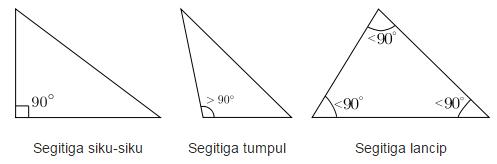 jenis segitiga menurut besar sudutnya