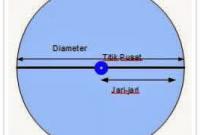 penjelasan rumus lingkaran terlengkap dari kami