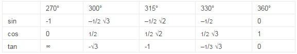 sudut istimewa trigonometri 4