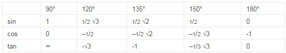 tabel sudut istimewa trigonometri 2
