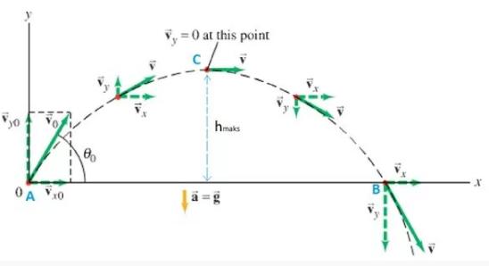 Rumus Gerak Parabola