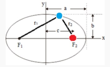 hukum kepler fisika dasar