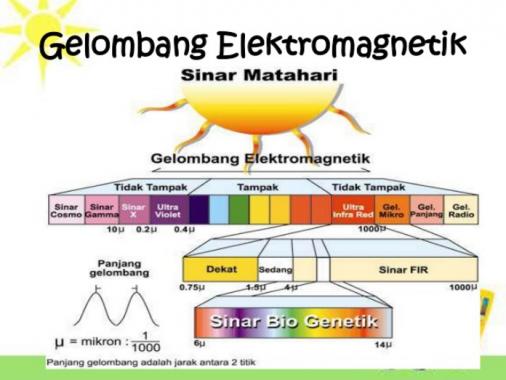 Pengertian Gelombang Elektromagnetik Lengkap Dengan Contohnya Rumus Rumus
