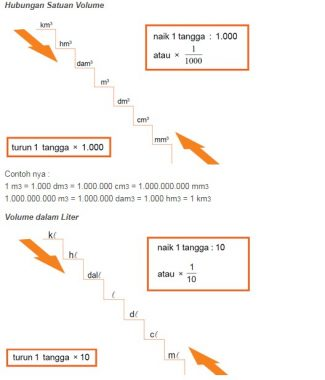 rumus matematika kelas 6 SD