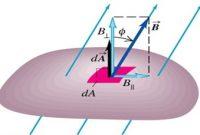pengertian dan apa itu fluks magnetik