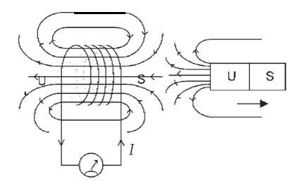 rumus arus induksi elektromagnet