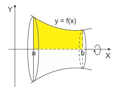 rumus volume benda putar dan contoh soal lengkap