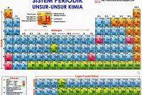 Daftar Unsur Kimia Lengkap Dengan Tabel Periodiknya
