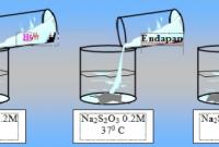 contoh gammbar laju reaksi