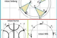 Rumus Transformasi Geometri dan Contoh Soalnya