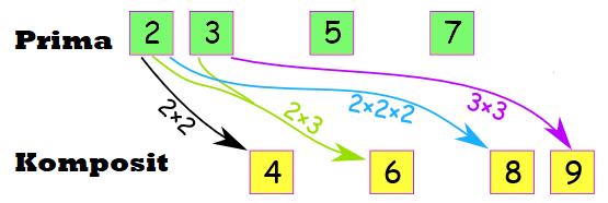 bilangan-prima-dan-komposit