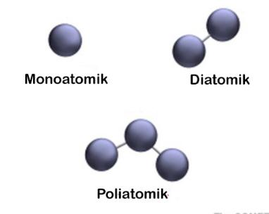 molekul unsur