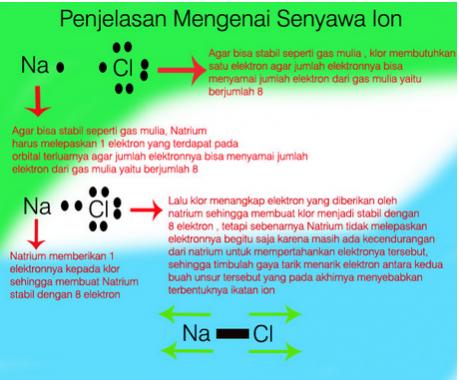 penjelasan senyawa ion