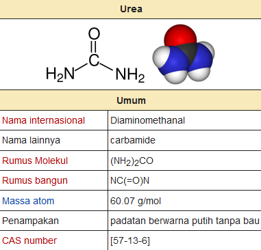 tabel rumus urea