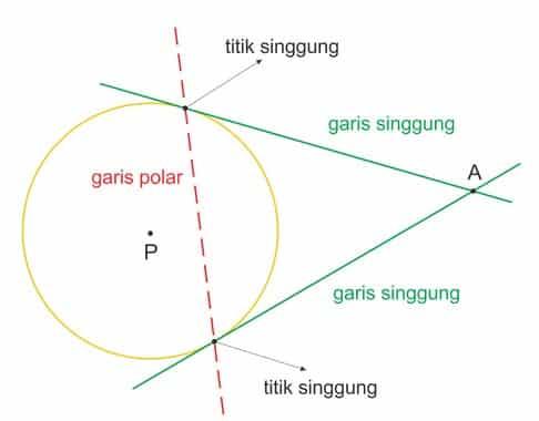 PGSL melalui luar lingkaran