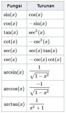 fungsi turunan trigonometri