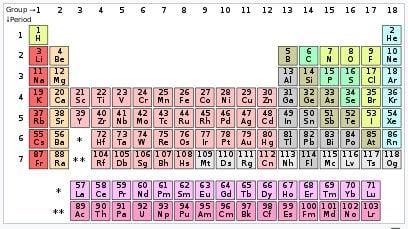 periode tabel periodik