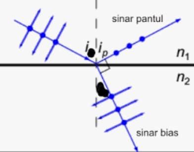 polarisasi gelombang