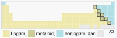 tabel periodik logam