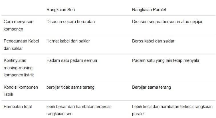 perbedaan rangkaian paralel dan seri