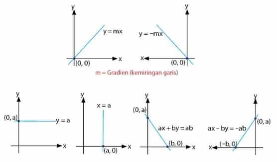 cara menentukan persamaan garis lurus