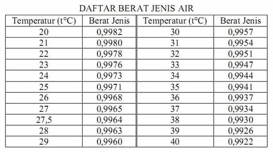 tabel massa jenis air