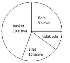 contoh soal diagram lingkaran biasa