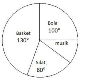 contoh soal diagram lingkaran dalam derajat