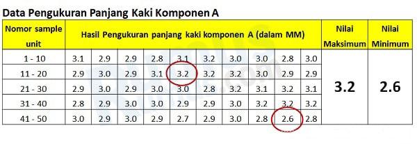 tabel data pengukuran