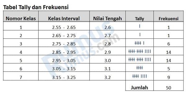 tabel frekuensi