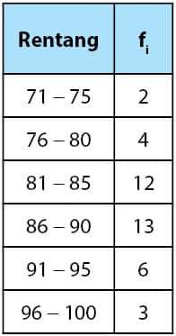 tabel poligon
