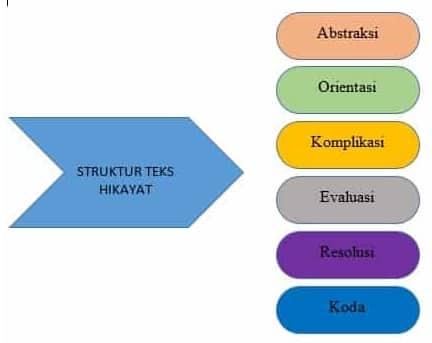struktur hikayat